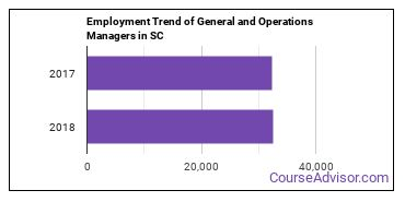 General and Operations Managers in SC Employment Trend