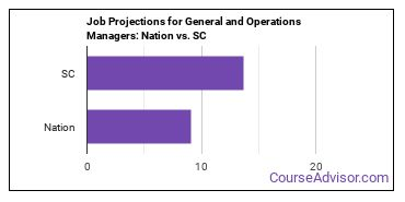 Job Projections for General and Operations Managers: Nation vs. SC