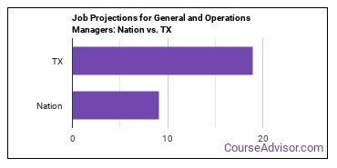 Job Projections for General and Operations Managers: Nation vs. TX