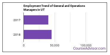 General and Operations Managers in UT Employment Trend