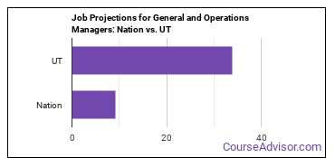 Job Projections for General and Operations Managers: Nation vs. UT