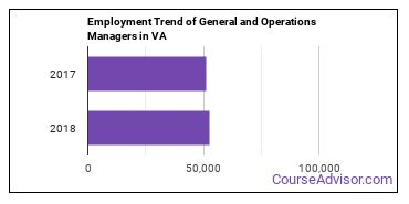 General and Operations Managers in VA Employment Trend