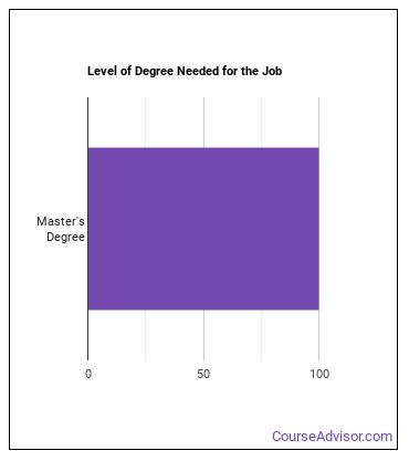 Genetic Counselor Degree Level