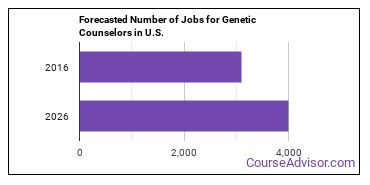 Forecasted Number of Jobs for Genetic Counselors in U.S.