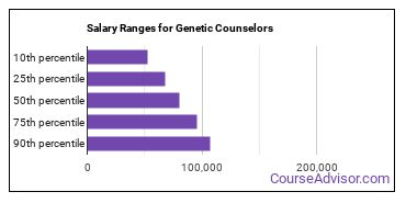 Salary Ranges for Genetic Counselors