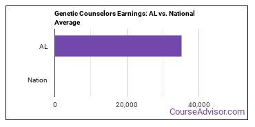 Genetic Counselors Earnings: AL vs. National Average