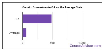 Genetic Counselors in CA vs. the Average State