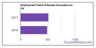 Genetic Counselors in CA Employment Trend