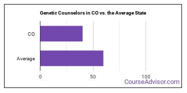Genetic Counselors in CO vs. the Average State