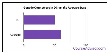 Genetic Counselors in DC vs. the Average State