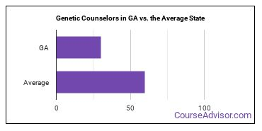 Genetic Counselors in GA vs. the Average State