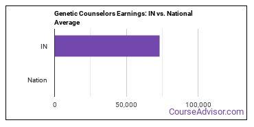 Genetic Counselors Earnings: IN vs. National Average