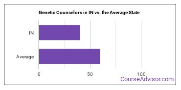 Genetic Counselors in IN vs. the Average State