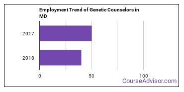 Genetic Counselors in MD Employment Trend