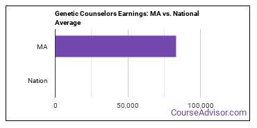 Genetic Counselors Earnings: MA vs. National Average