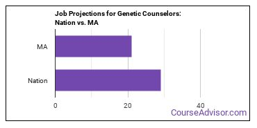 Job Projections for Genetic Counselors: Nation vs. MA