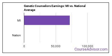 Genetic Counselors Earnings: MI vs. National Average