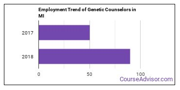 Genetic Counselors in MI Employment Trend