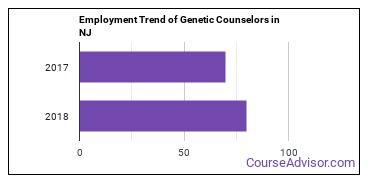 Genetic Counselors in NJ Employment Trend