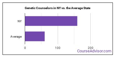 Genetic Counselors in NY vs. the Average State