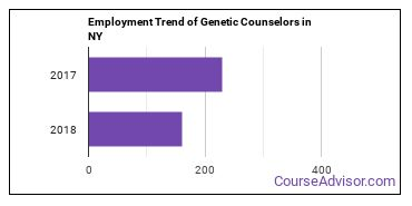 Genetic Counselors in NY Employment Trend