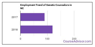Genetic Counselors in NC Employment Trend