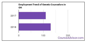 Genetic Counselors in OH Employment Trend