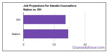 Job Projections for Genetic Counselors: Nation vs. OH
