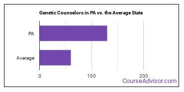 Genetic Counselors in PA vs. the Average State