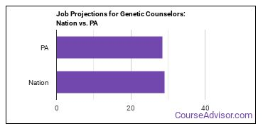 Job Projections for Genetic Counselors: Nation vs. PA