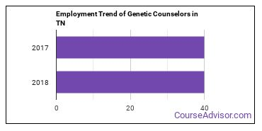 Genetic Counselors in TN Employment Trend