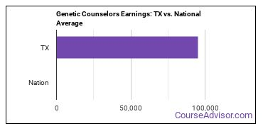 Genetic Counselors Earnings: TX vs. National Average