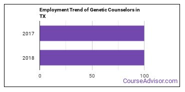 Genetic Counselors in TX Employment Trend