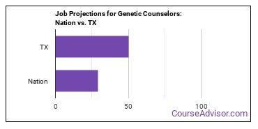 Job Projections for Genetic Counselors: Nation vs. TX