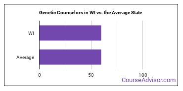 Genetic Counselors in WI vs. the Average State