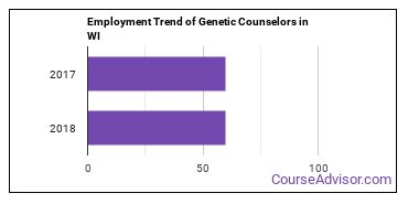 Genetic Counselors in WI Employment Trend