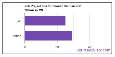 Job Projections for Genetic Counselors: Nation vs. WI