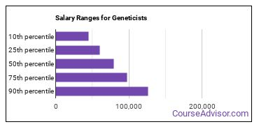 Salary Ranges for Geneticists