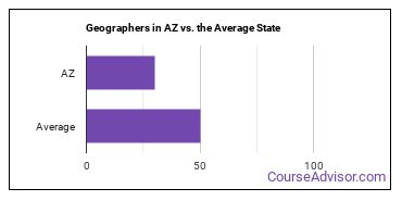Geographers in AZ vs. the Average State