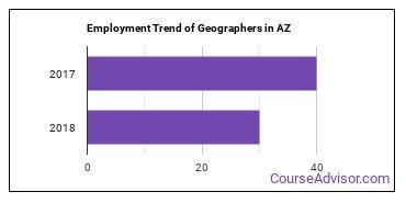 Geographers in AZ Employment Trend