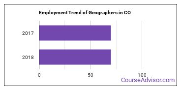 Geographers in CO Employment Trend
