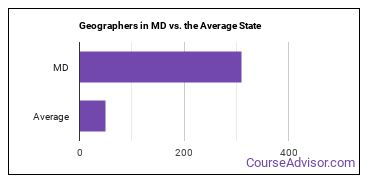 Geographers in MD vs. the Average State