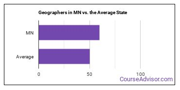 Geographers in MN vs. the Average State