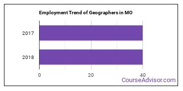 Geographers in MO Employment Trend