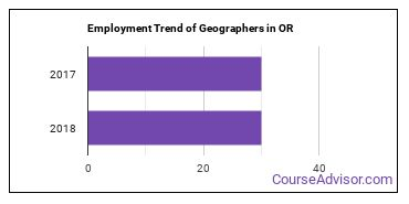 Geographers in OR Employment Trend