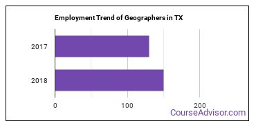 Geographers in TX Employment Trend