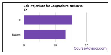 Job Projections for Geographers: Nation vs. TX