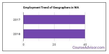 Geographers in WA Employment Trend