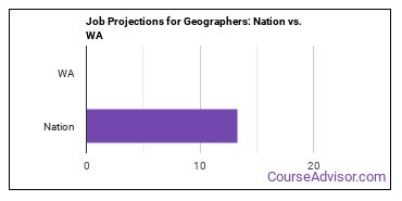 Job Projections for Geographers: Nation vs. WA