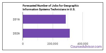 Forecasted Number of Jobs for Geographic Information Systems Technicians in U.S.